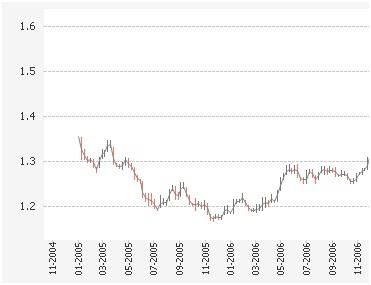 Beispiel eines Whisker-Charts in QlikView 9