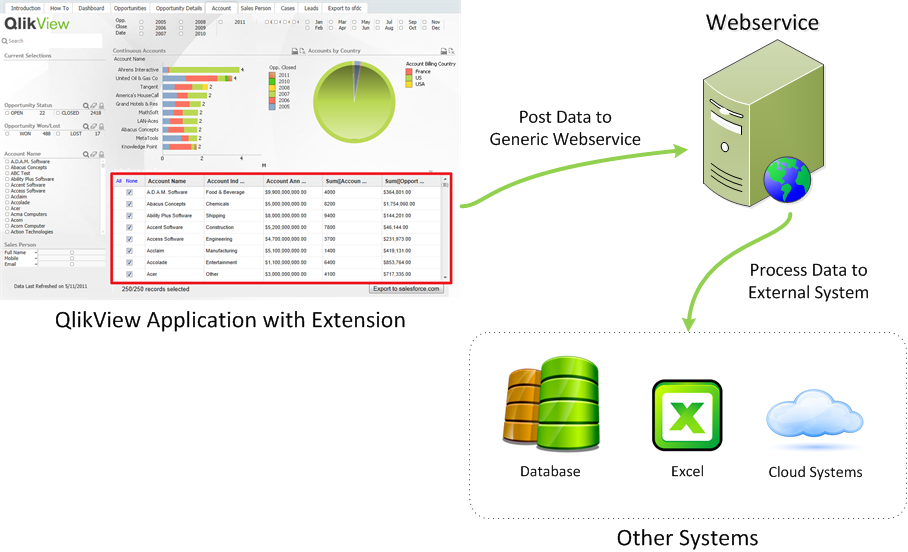 Posting Data from QlikView to Other Systems using the Ajax Client