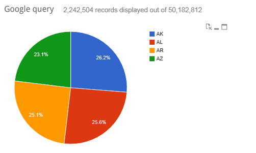 A comprehensive list of qlikview object extensions 012013 piechart visualization for google bigquery ccuart Choice Image