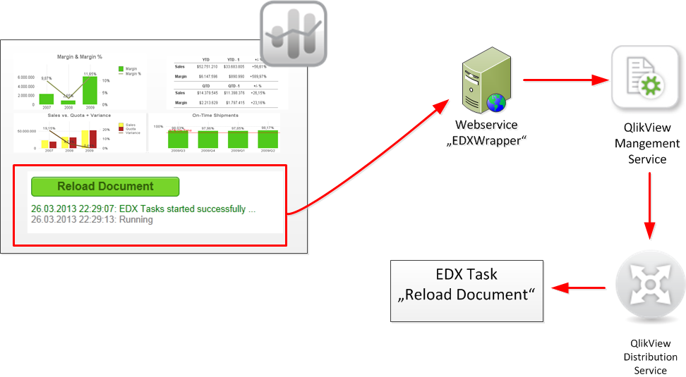 Reloading qlikview documents using the ajax mobile client for Architecture qlikview