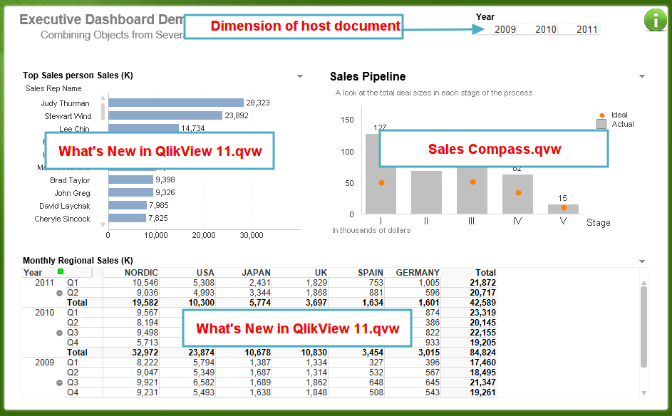 executive dashboard combining multiple qlikview documents into a